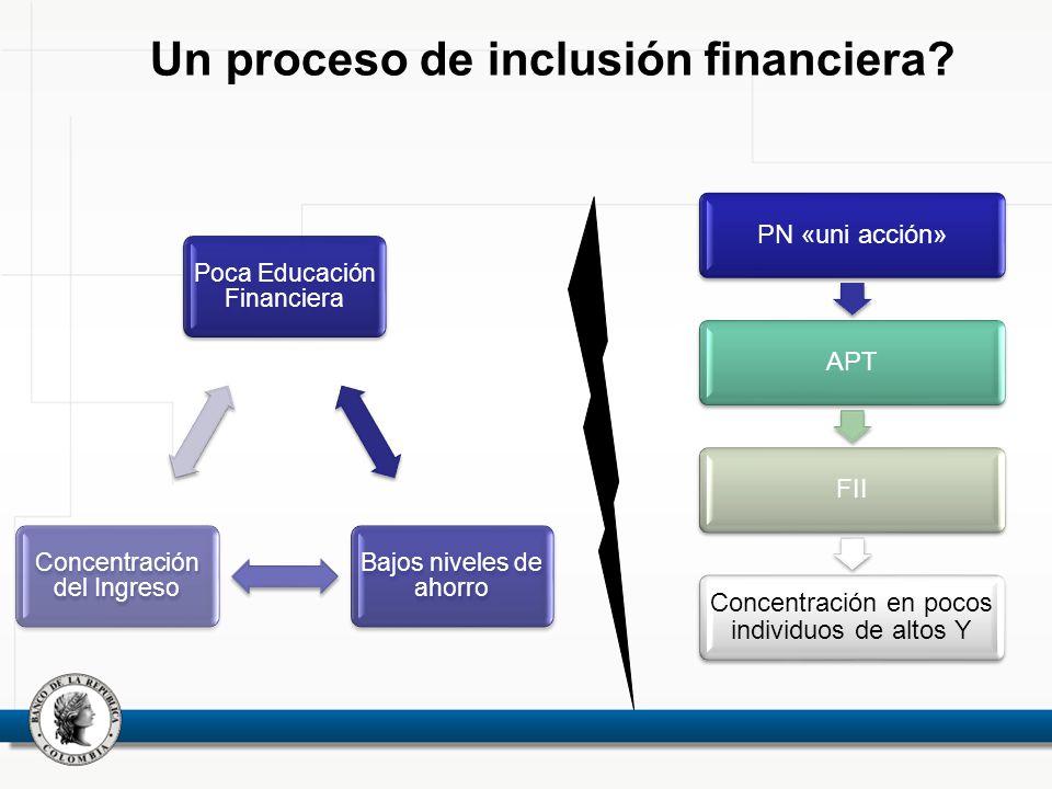 Un proceso de inclusión financiera? Poca Educación Financiera Bajos niveles de ahorro Concentración del Ingreso PN «uni acción»APTFII Concentración en