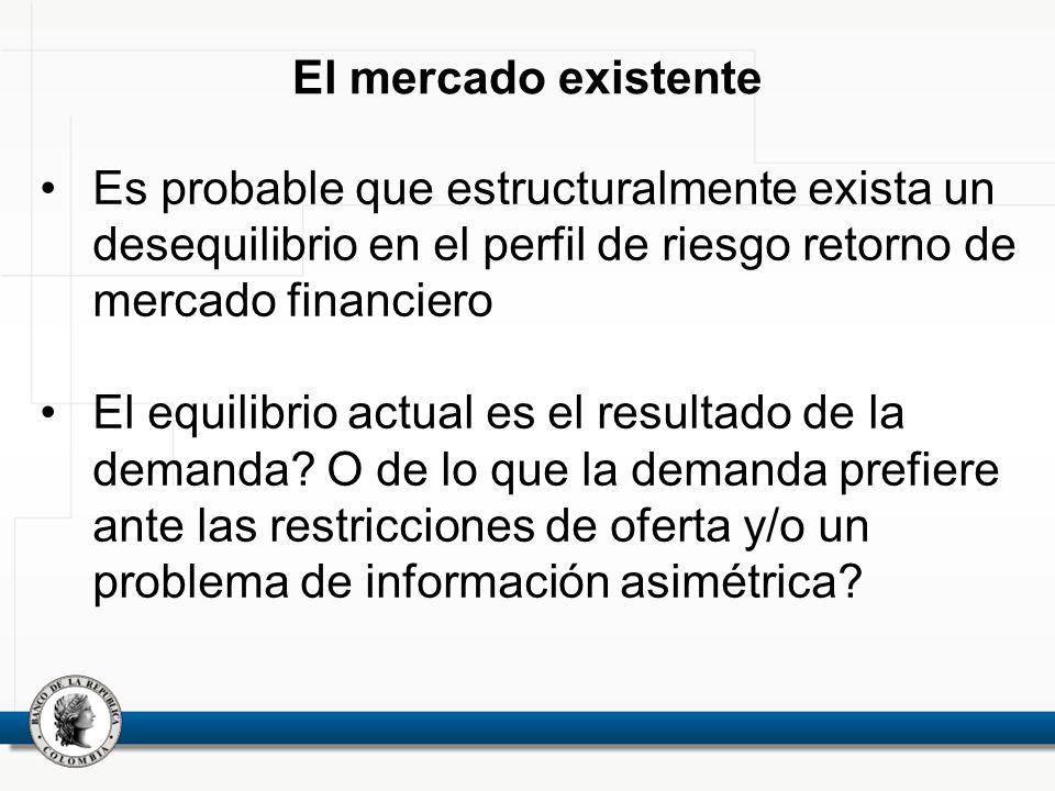 El mercado existente Es probable que estructuralmente exista un desequilibrio en el perfil de riesgo retorno de mercado financiero El equilibrio actua