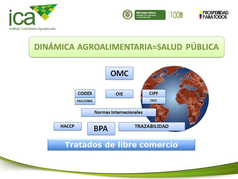 PROSPERIDAD PARA TODOS ca Instituto Colombiano Agropecuario MinAgricultura Ministerio de Agricultura y Desarrollo Rural PROSPERIDAD PARA TODOS ca Instituto Colombiano Agropecuario MinAgricultura Ministerio de Agricultura y Desarrollo Rural DINÁMICA AGROALIMENTARIA=SALUD PÚBLICA