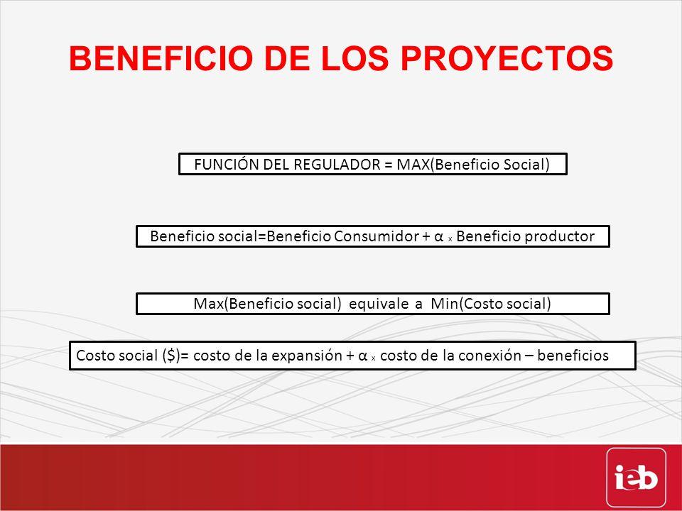 BENEFICIO DE LOS PROYECTOS Costo social ($)= costo de la expansión + α x costo de la conexión – beneficios FUNCIÓN DEL REGULADOR = MAX(Beneficio Socia