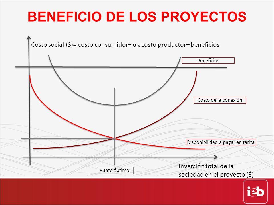 BENEFICIO DE LOS PROYECTOS Punto óptimo Costo de la conexión Disponibilidad a pagar en tarifa Costo social ($)= costo consumidor+ α x costo productor–