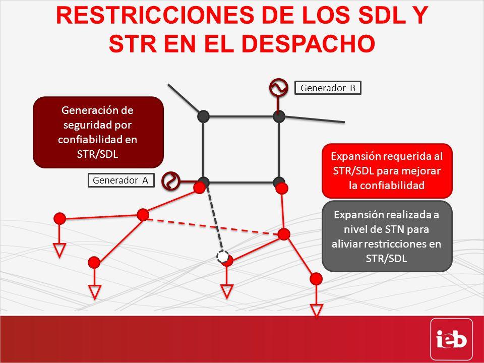 RESTRICCIONES DE LOS SDL Y STR EN EL DESPACHO Generador A Generador B Expansión requerida al STR/SDL para mejorar la confiabilidad Expansión realizada