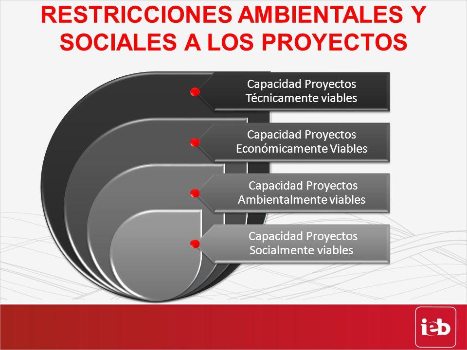 RESTRICCIONES AMBIENTALES Y SOCIALES A LOS PROYECTOS Capacidad Proyectos Técnicamente viables Capacidad Proyectos Económicamente Viables Capacidad Pro