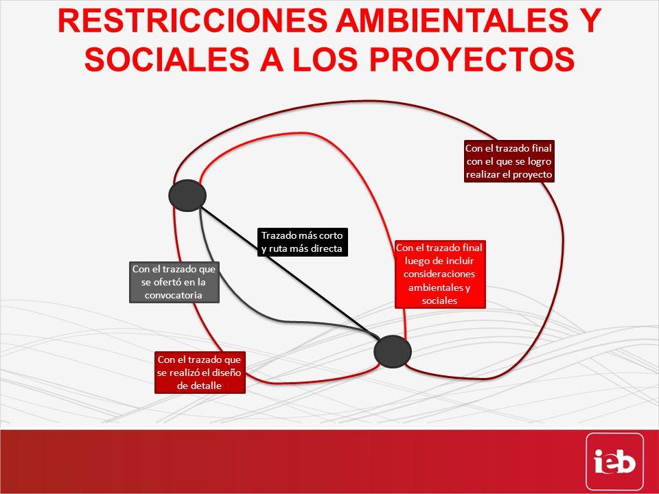 RESTRICCIONES AMBIENTALES Y SOCIALES A LOS PROYECTOS Trazado más corto y ruta más directa Con el trazado que se realizó el diseño de detalle Con el tr