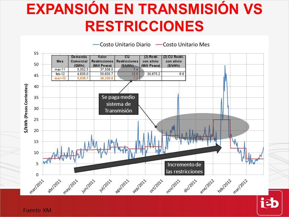EXPANSIÓN EN TRANSMISIÓN VS RESTRICCIONES Fuente XM Incremento de las restricciones Se paga medio sistema de Transmisión