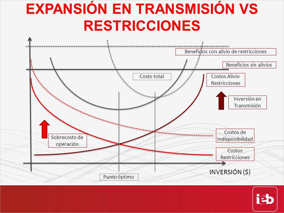EXPANSIÓN EN TRANSMISIÓN VS RESTRICCIONES Costos Restricciones Costos Alivio Restricciones Costo total Costos de Indisponibilidad Inversión en Transmi