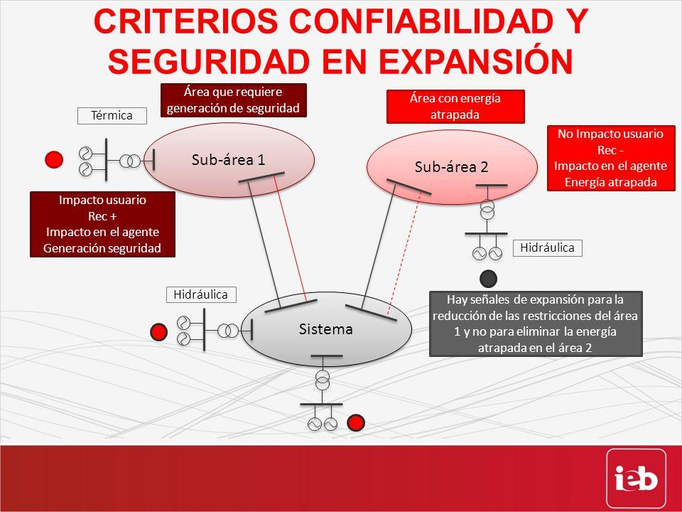 CRITERIOS CONFIABILIDAD Y SEGURIDAD EN EXPANSIÓN Sub-área 1 Sistema Térmica Hidráulica Sub-área 2 Área con energía atrapada Área que requiere generaci