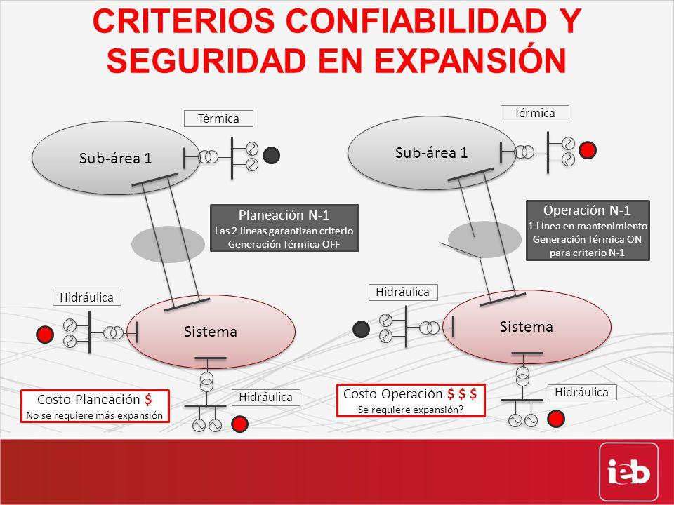 CRITERIOS CONFIABILIDAD Y SEGURIDAD EN EXPANSIÓN Sub-área 1 Sistema Térmica Hidráulica Planeación N-1 Las 2 líneas garantizan criterio Generación Térm