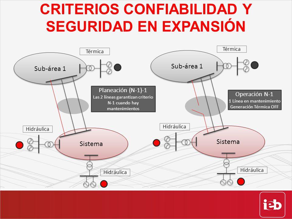 CRITERIOS CONFIABILIDAD Y SEGURIDAD EN EXPANSIÓN Sub-área 1 Sistema Térmica Hidráulica Planeación (N-1)-1 Las 2 líneas garantizan criterio N-1 cuando