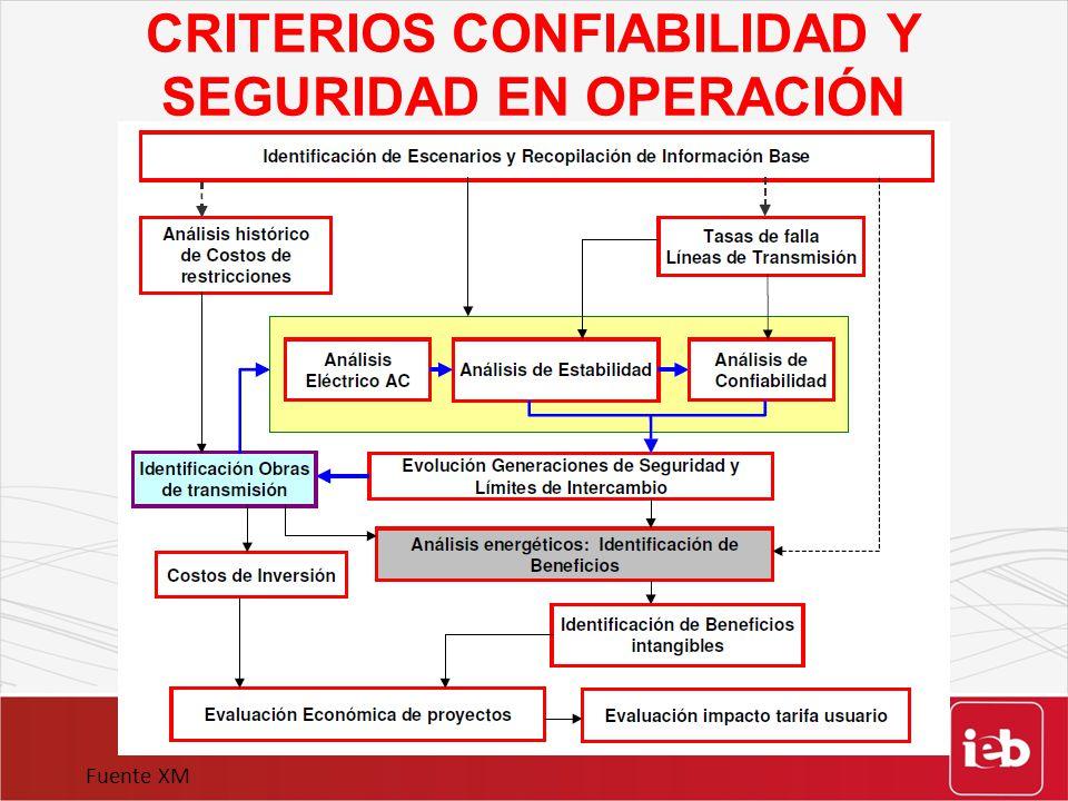 CRITERIOS CONFIABILIDAD Y SEGURIDAD EN OPERACIÓN Fuente XM