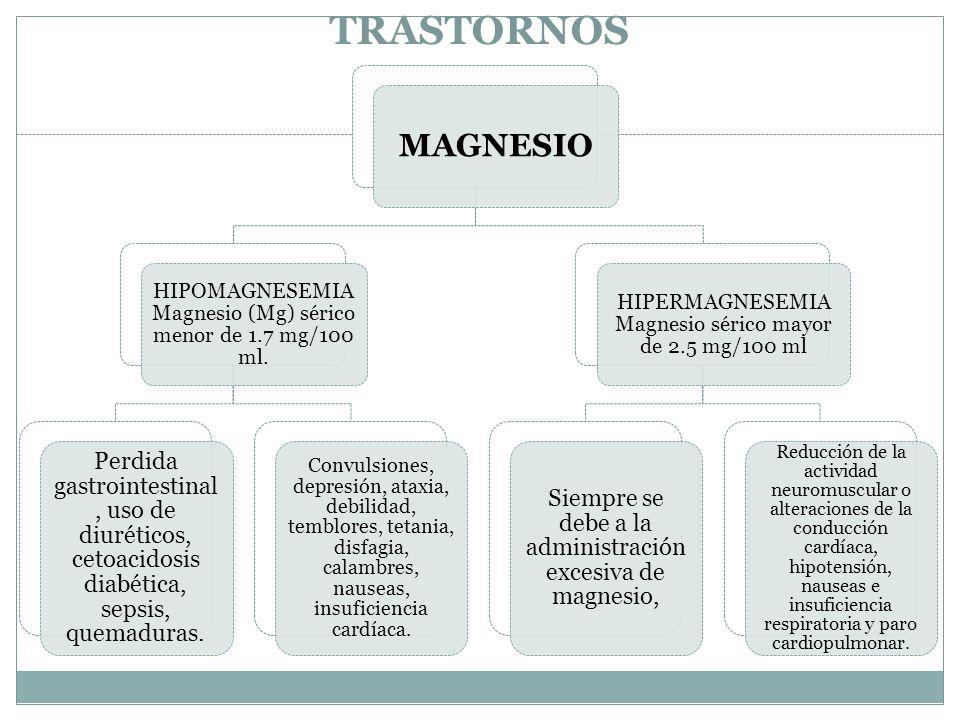 MAGNESIO HIPOMAGNESEMIA Magnesio (Mg) sérico menor de 1.7 mg/100 ml. Perdida gastrointestinal, uso de diuréticos, cetoacidosis diabética, sepsis, quem