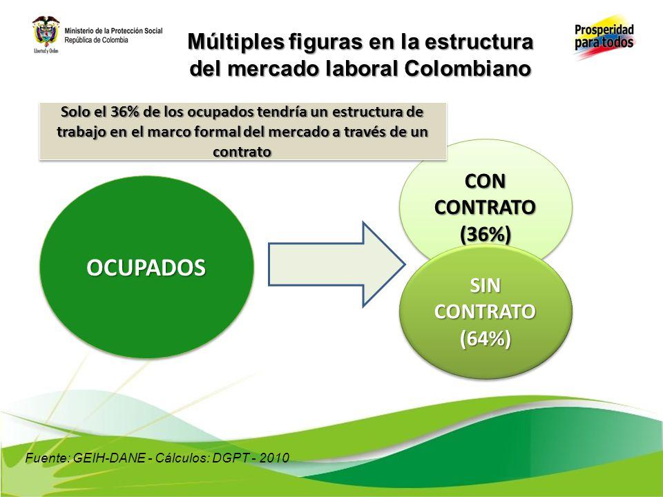 Múltiples figuras en la estructura del mercado laboral Colombiano OCUPADOSOCUPADOS CON CONTRATO (36%) (36%) SIN CONTRATO (64%) (64%) Solo el 36% de lo