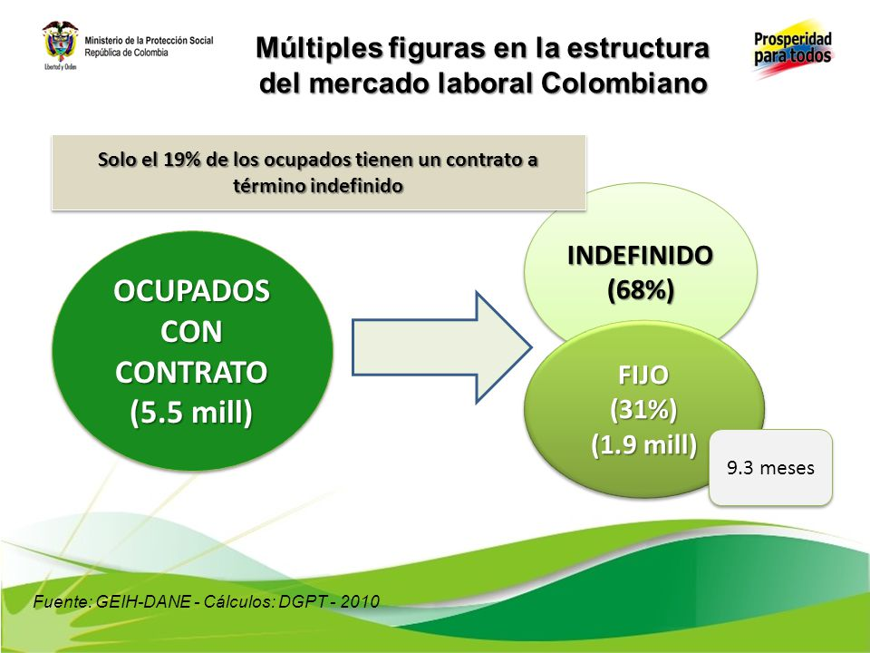 Múltiples figuras en la estructura del mercado laboral Colombiano OCUPADOS CON CONTRATO (5.5 mill) OCUPADOS CON CONTRATO (5.5 mill) INDEFINIDO(68%)IND