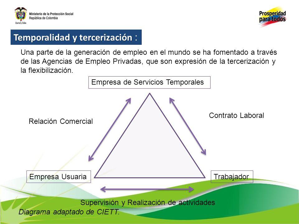 Empresa de Servicios Temporales Empresa UsuariaTrabajador Contrato Laboral Relación Comercial Supervisión y Realización de actividades Diagrama adapta