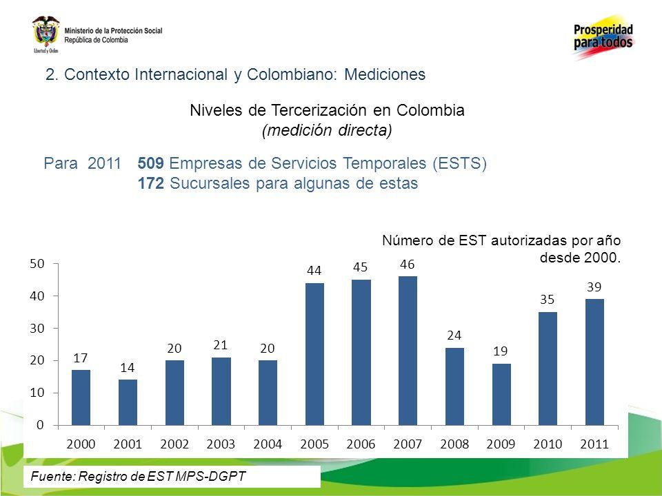 Para 2011 509 Empresas de Servicios Temporales (ESTS) 172 Sucursales para algunas de estas Número de EST autorizadas por año desde 2000. Niveles de Te