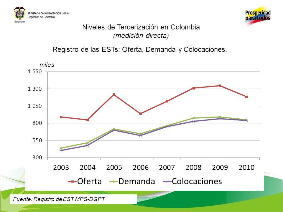 Niveles de Tercerización en Colombia (medición directa) miles Registro de las ESTs: Oferta, Demanda y Colocaciones. Fuente: Registro de EST MPS-DGPT