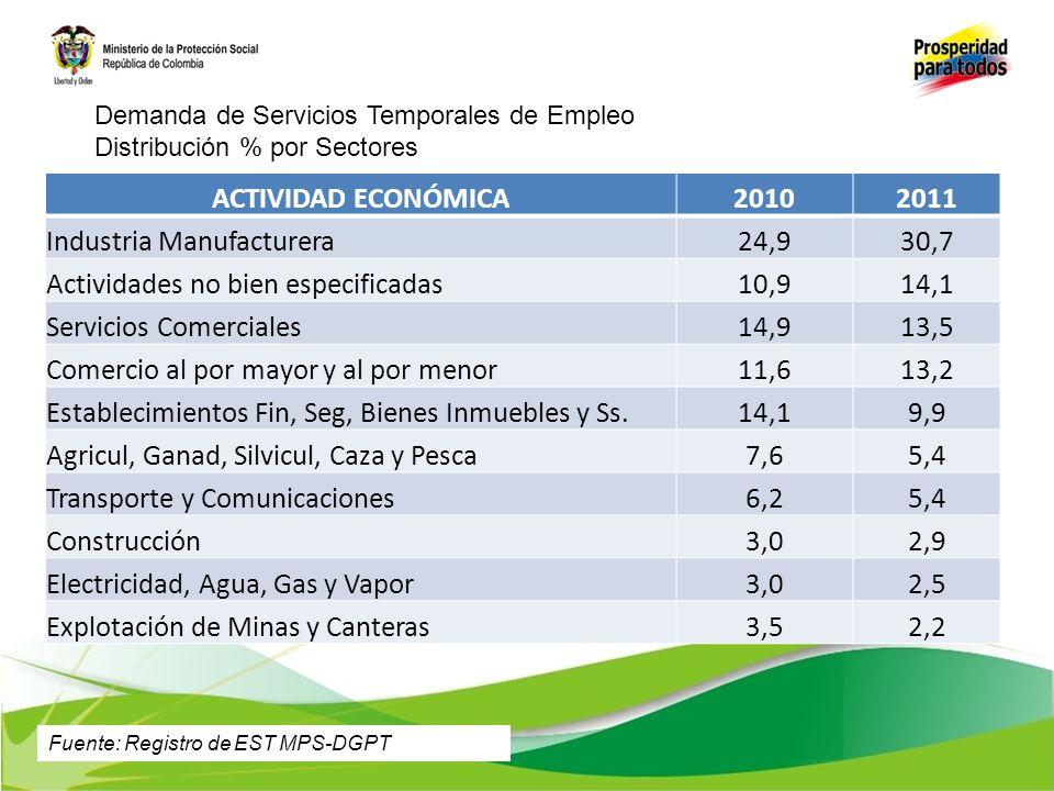 ACTIVIDAD ECONÓMICA20102011 Industria Manufacturera24,930,7 Actividades no bien especificadas10,914,1 Servicios Comerciales14,913,5 Comercio al por ma