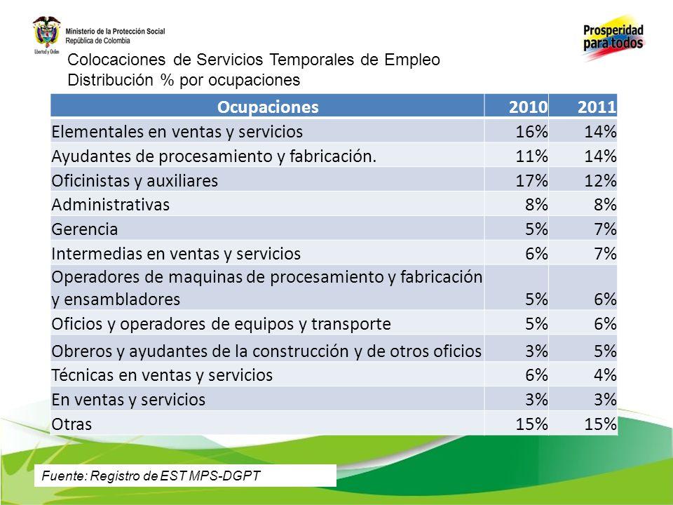 Ocupaciones20102011 Elementales en ventas y servicios16%14% Ayudantes de procesamiento y fabricación.11%14% Oficinistas y auxiliares17%12% Administrat