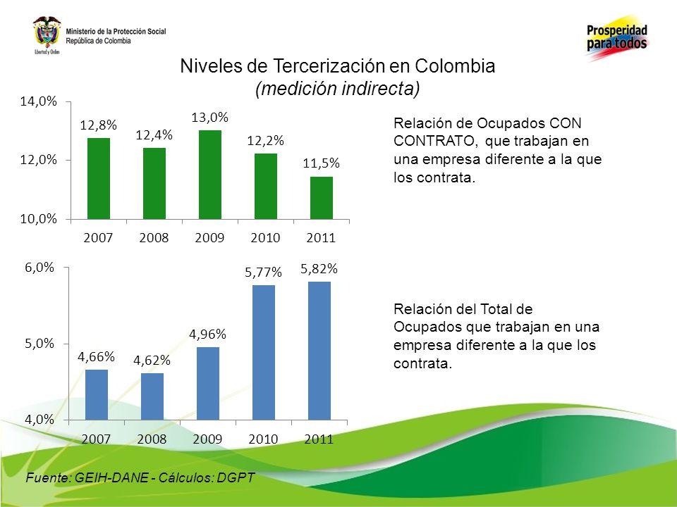 Fuente: GEIH-DANE - Cálculos: DGPT Relación de Ocupados CON CONTRATO, que trabajan en una empresa diferente a la que los contrata. Relación del Total