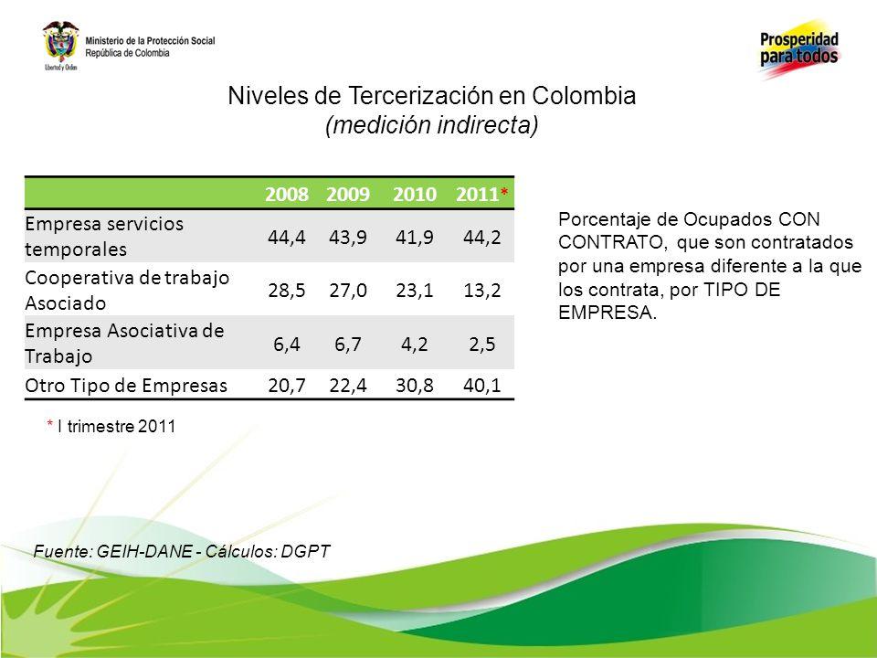 Porcentaje de Ocupados CON CONTRATO, que son contratados por una empresa diferente a la que los contrata, por TIPO DE EMPRESA. 2008200920102011 * Empr