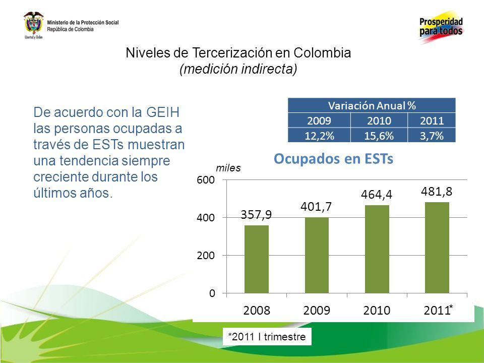*2011 I trimestre * Niveles de Tercerización en Colombia (medición indirecta) De acuerdo con la GEIH las personas ocupadas a través de ESTs muestran u