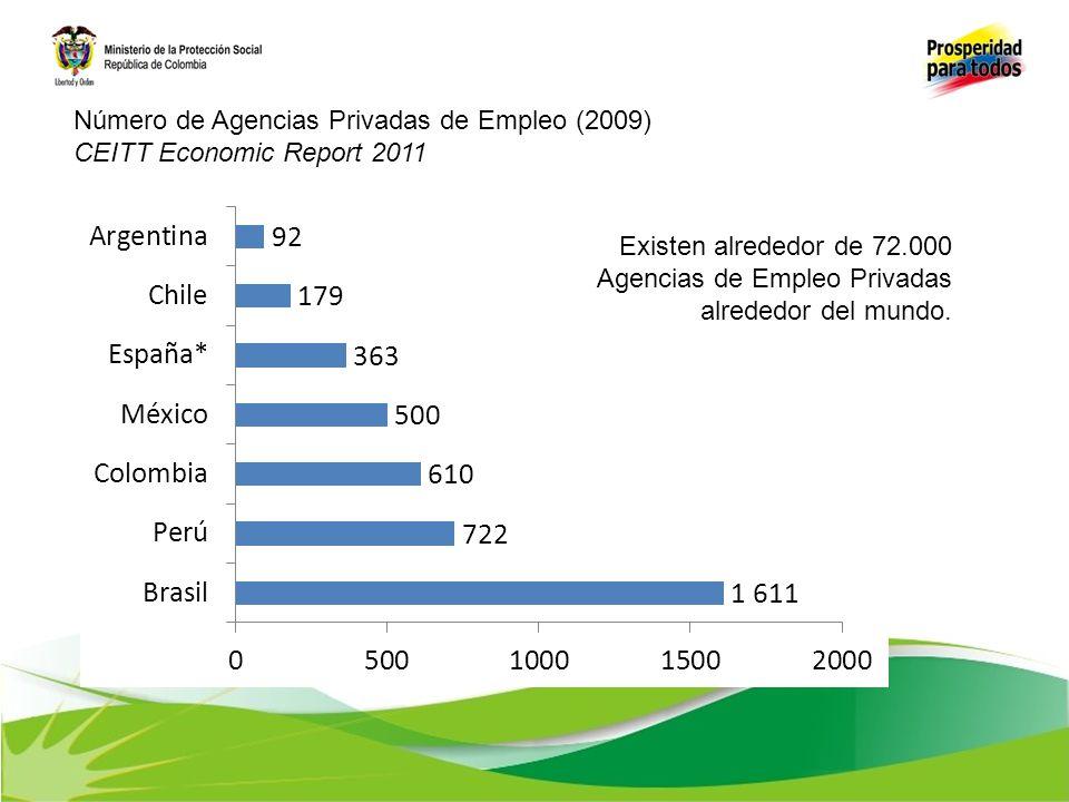 Número de Agencias Privadas de Empleo (2009) CEITT Economic Report 2011 Existen alrededor de 72.000 Agencias de Empleo Privadas alrededor del mundo.