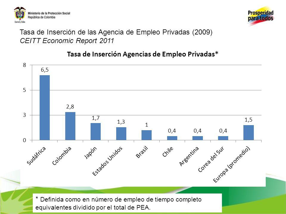 * Definida como en número de empleo de tiempo completo equivalentes dividido por el total de PEA. Tasa de Inserción de las Agencia de Empleo Privadas