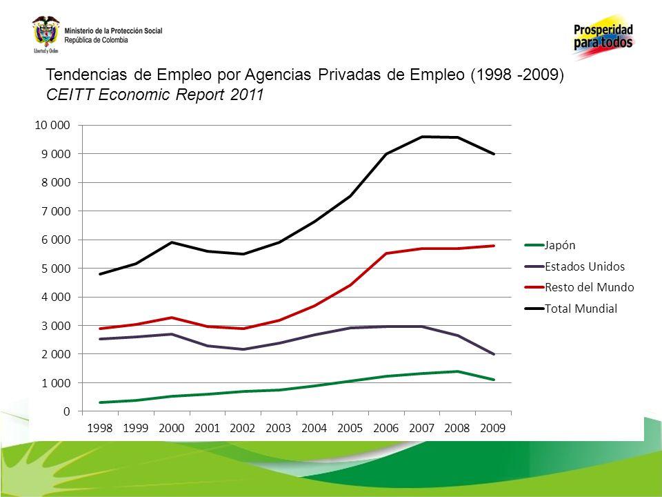 Tendencias de Empleo por Agencias Privadas de Empleo (1998 -2009) CEITT Economic Report 2011