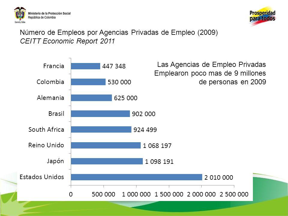 Número de Empleos por Agencias Privadas de Empleo (2009) CEITT Economic Report 2011 Las Agencias de Empleo Privadas Emplearon poco mas de 9 millones d