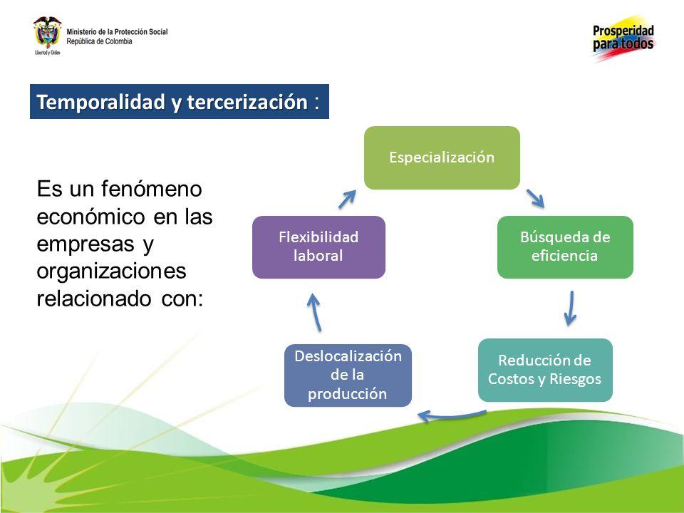 Temporalidad y tercerización Temporalidad y tercerización : Es un fenómeno económico en las empresas y organizaciones relacionado con: Especialización
