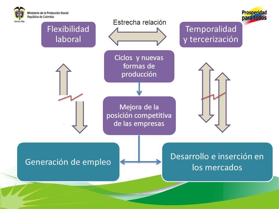 Temporalidad y tercerización Estrecha relación Ciclos y nuevas formas de producción Mejora de la posición competitiva de las empresas Generación de em
