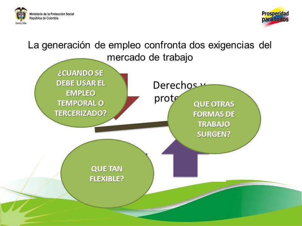 Múltiples figuras en la estructura del mercado laboral Colombiano ASALARIADOS39%ASALARIADOS39% NO ASALARIADOS 48% 48% 13% SERVICIO DOMESTICO TRAB FAM PEONES 50 % de la estructura del mercado no tiene una relación de dependencia laboral Fuente: GEIH-DANE - Cálculos: DGPT - 2010