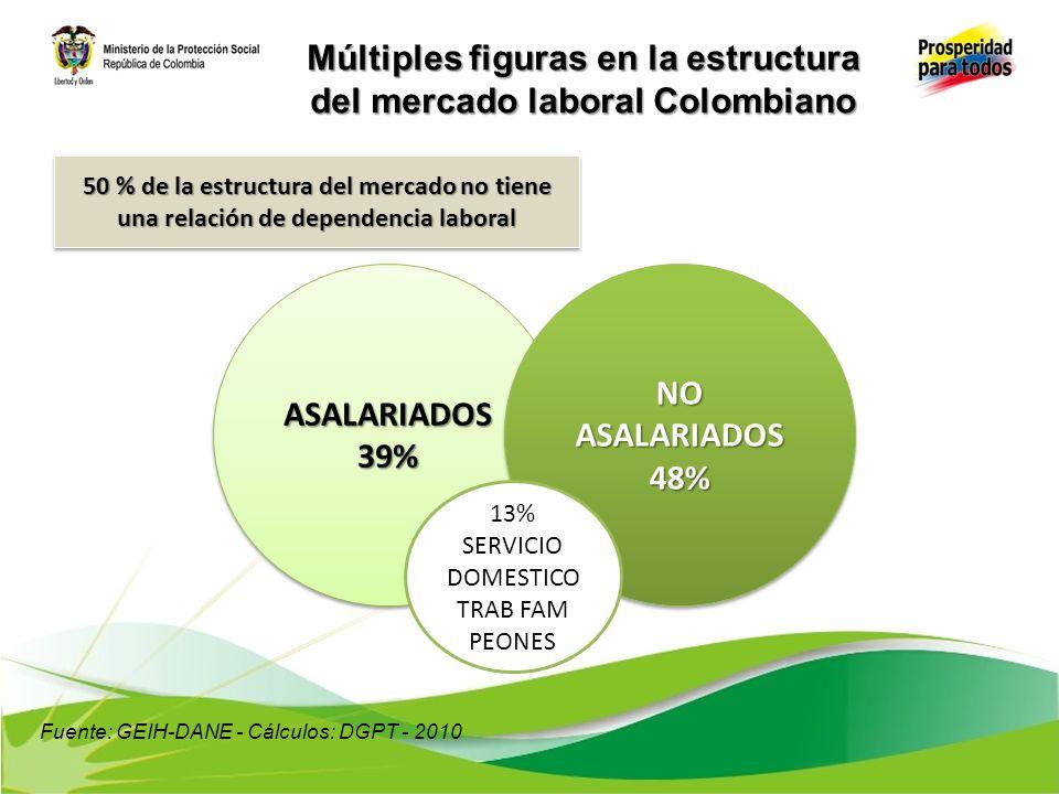 Múltiples figuras en la estructura del mercado laboral Colombiano ASALARIADOS39%ASALARIADOS39% NO ASALARIADOS 48% 48% 13% SERVICIO DOMESTICO TRAB FAM