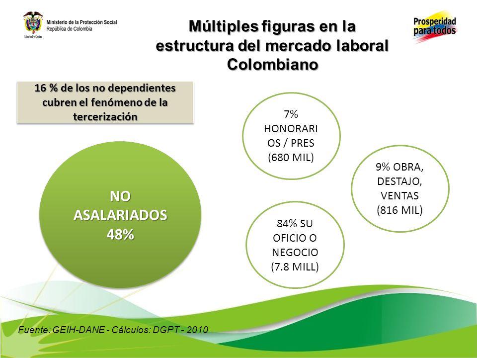 Múltiples figuras en la estructura del mercado laboral Colombiano OCUPADOSOCUPADOS CON SEGURIDAD SOCIAL (30%) SIN SEGURIDAD SOCIAL (70%) Solo el 30% de los ocupados tendría un estructura de trabajo en el marco formal del mercado según la afiliación a seguridad social Fuente: GEIH-DANE - Cálculos: DGPT - 2010