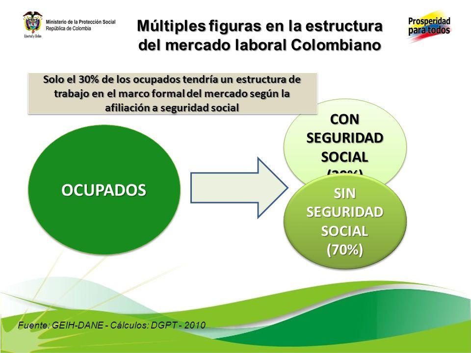 Múltiples figuras en la estructura del mercado laboral Colombiano OCUPADOSOCUPADOS CON CONTRATO (36%) (36%) SIN CONTRATO (64%) (64%) Solo el 36% de los ocupados tendría un estructura de trabajo en el marco formal del mercado a través de un contrato Fuente: GEIH-DANE - Cálculos: DGPT - 2010