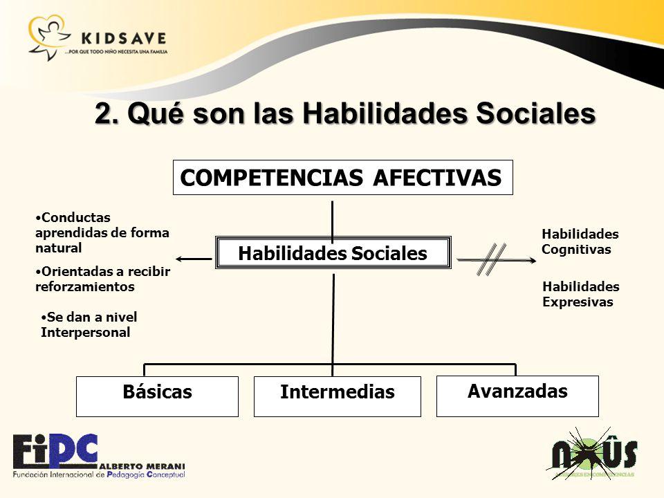 COMPETENCIAS AFECTIVAS Habilidades Sociales Conductas aprendidas de forma natural Habilidades Cognitivas BásicasIntermedias Avanzadas Habilidades Expr