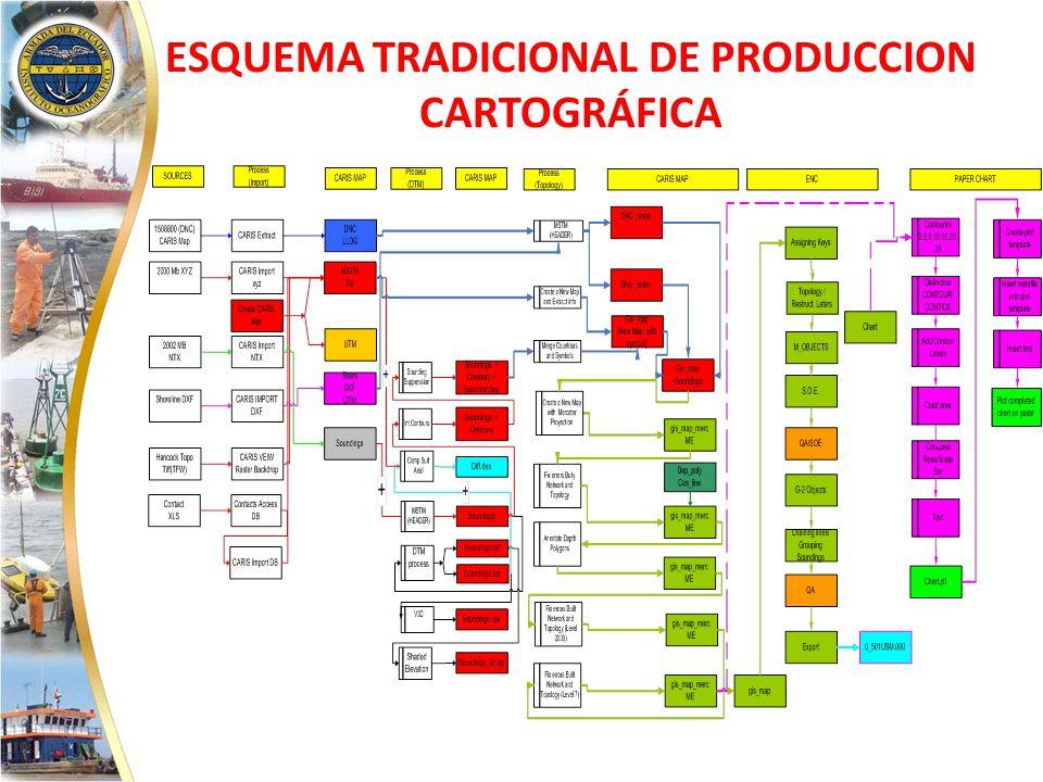 ESQUEMA TRADICIONAL DE PRODUCCION CARTOGRÁFICA