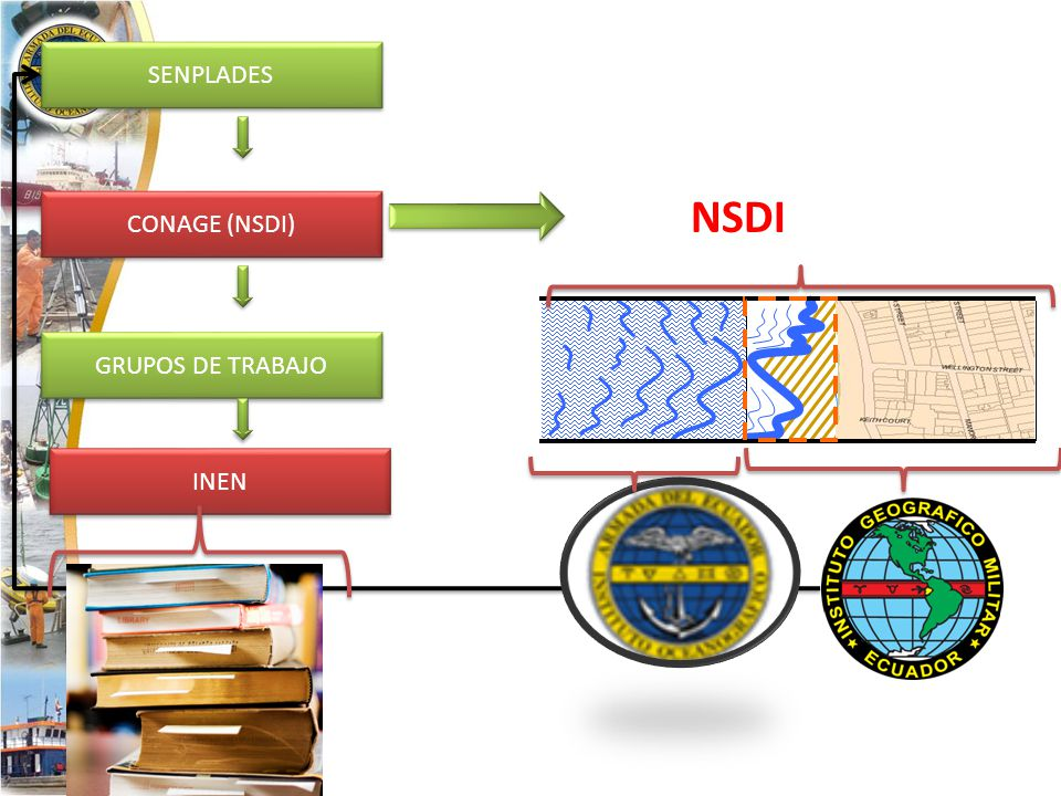 SENPLADES CONAGE (NSDI) GRUPOS DE TRABAJO INEN NSDI