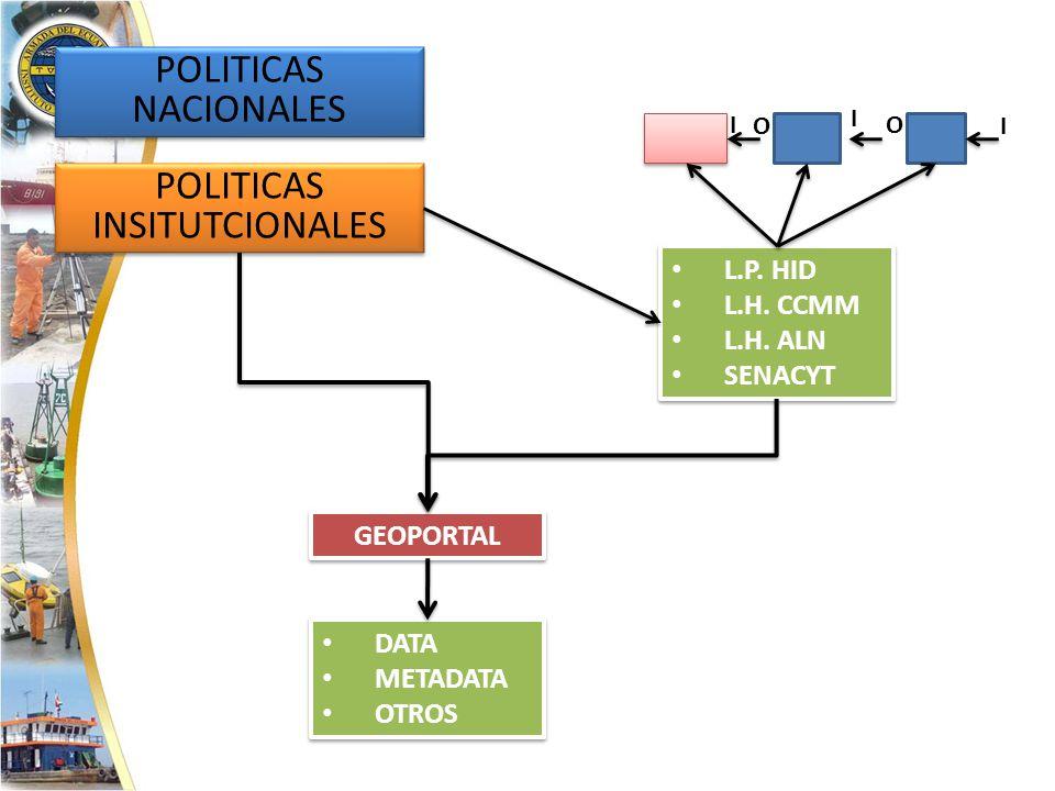 POLITICAS NACIONALES POLITICAS INSITUTCIONALES L.P.