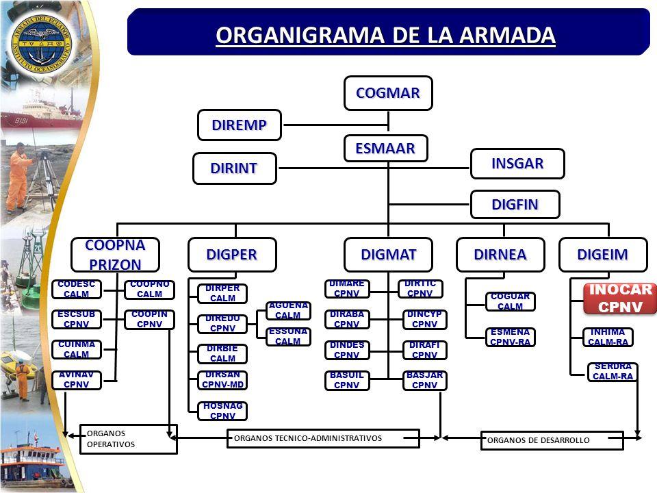 ORGANOS OPERATIVOS ORGANOS TECNICO-ADMINISTRATIVOS ORGANOS DE DESARROLLO COGMAR DIREMP ESMAAR DIRINT INSGAR DIGFIN COOPNAPRIZONDIGPERDIGMATDIRNEADIGEIM CODESC CALM ESCSUB CPNV CUINMA CALM AVINAV CPNV COOPNO CALM COOPIN CPNV DIRPER CALM DIREDU CPNV DIRBIE CALM DIRSAN CPNV-MD HOSNAG CPNV AGUENA CALM ESSUNA CALM DIMARE CPNV DIRABA CPNV DINDES CPNV BASUIL CPNV DIRTIC CPNV DINCYP CPNV DIRAFI CPNV BASJAR CPNV COGUAR CALM ESMENA CPNV-RA INOCAR CPNV INOCAR CPNV INHIMA CALM-RA SERDRA CALM-RA ORGANIGRAMA DE LA ARMADA