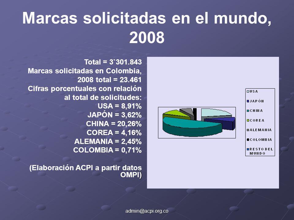 admin@acpi.org.co Marcas solicitadas en el mundo, 2008 Total = 3`301.843 Marcas solicitadas en Colombia, 2008 total = 23.461 Cifras porcentuales con relación al total de solicitudes: USA = 8,91% JAPÓN = 3,62% CHINA = 20,26% COREA = 4,16% ALEMANIA = 2,45% COLOMBIA = 0,71% ) (Elaboración ACPI a partir datos OMPI)