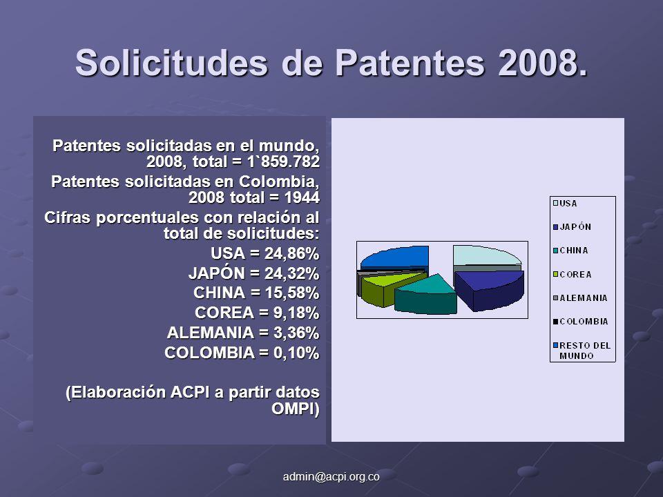 admin@acpi.org.co Solicitudes de Patentes 2008. Patentes solicitadas en el mundo, 2008, total = 1`859.782 Patentes solicitadas en Colombia, 2008 total