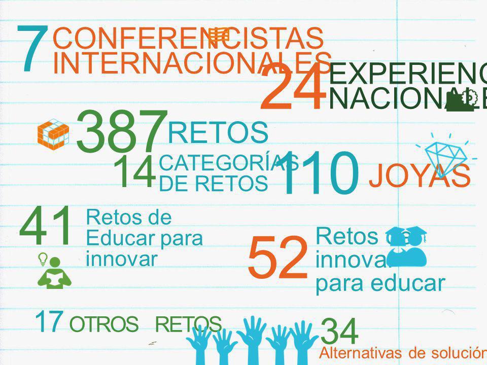 7 CONFERENCISTAS INTERNACIONALES 387 RETOS 110 JOYAS 41 Retos de Educar para innovar 52 Retos de innovar para educar 24 EXPERIENCIAS NACIONALES Alternativas de solución 17 OTROS RETOS 34 14 CATEGORÍAS DE RETOS