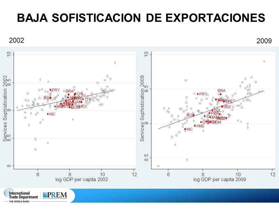 BAJA SOFISTICACION DE EXPORTACIONES 2002 2009
