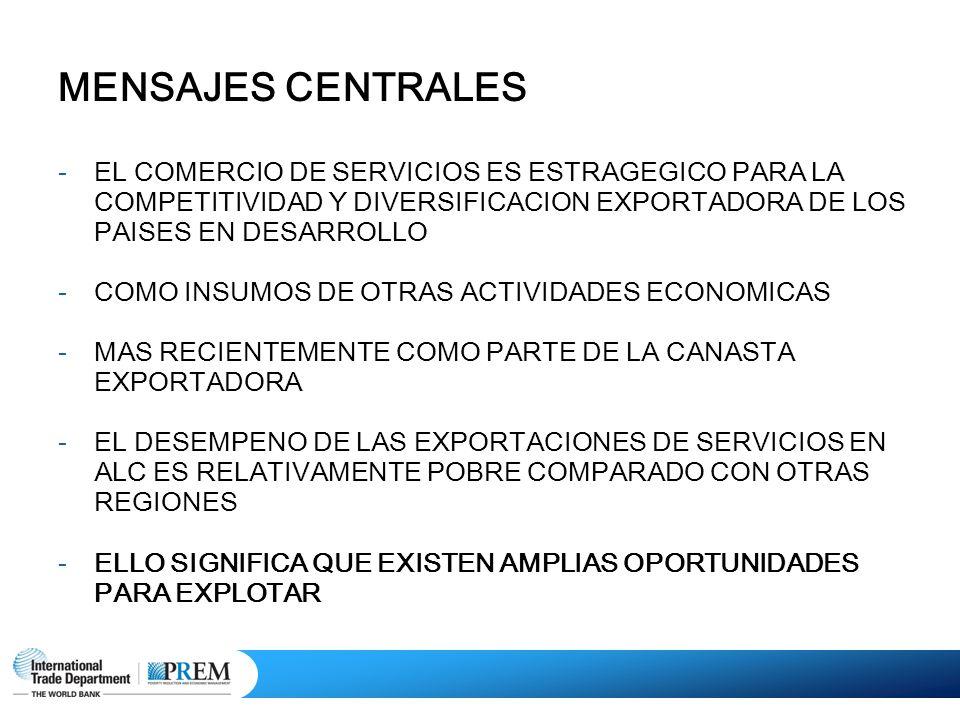 MENSAJES CENTRALES -EL COMERCIO DE SERVICIOS ES ESTRAGEGICO PARA LA COMPETITIVIDAD Y DIVERSIFICACION EXPORTADORA DE LOS PAISES EN DESARROLLO -COMO INSUMOS DE OTRAS ACTIVIDADES ECONOMICAS -MAS RECIENTEMENTE COMO PARTE DE LA CANASTA EXPORTADORA -EL DESEMPENO DE LAS EXPORTACIONES DE SERVICIOS EN ALC ES RELATIVAMENTE POBRE COMPARADO CON OTRAS REGIONES -ELLO SIGNIFICA QUE EXISTEN AMPLIAS OPORTUNIDADES PARA EXPLOTAR