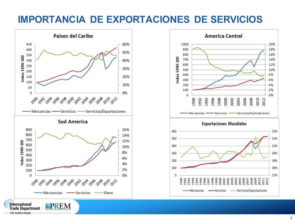 POTENCIAL NO EXPLOTADO: Servicios/PIB A PESAR DE QUE EL DESARROLLO INTERNO DE LOS SERVICIOS ESTA EN GENERAL EN LINEA CON EL NIVEL DE DESARROLLO,