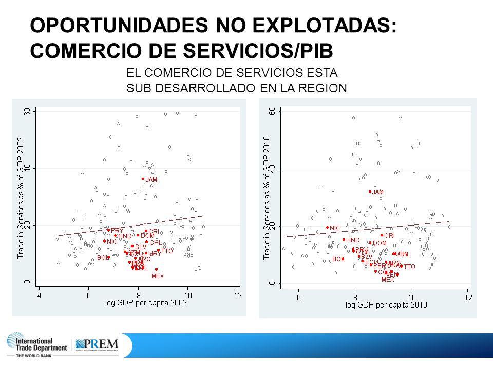 OPORTUNIDADES NO EXPLOTADAS: COMERCIO DE SERVICIOS/PIB EL COMERCIO DE SERVICIOS ESTA SUB DESARROLLADO EN LA REGION