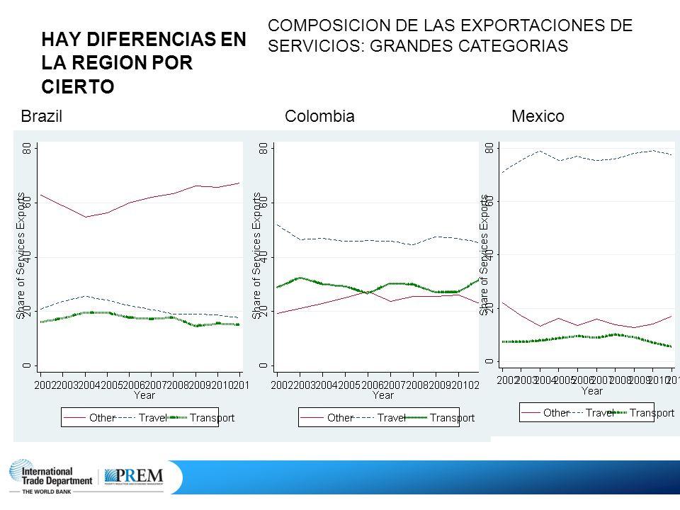 HAY DIFERENCIAS EN LA REGION POR CIERTO COMPOSICION DE LAS EXPORTACIONES DE SERVICIOS: GRANDES CATEGORIAS BrazilColombiaMexico