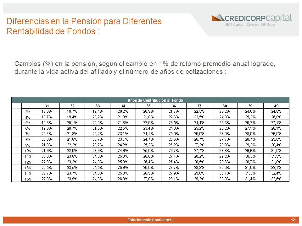 Estrictamente Confidencial Diferencias en la Pensión para Diferentes Rentabilidad de Fondos : 12 Cambios (%) en la pensión, según el cambio en 1% de retorno promedio anual logrado, durante la vida activa del afiliado y el número de años de cotizaciones :