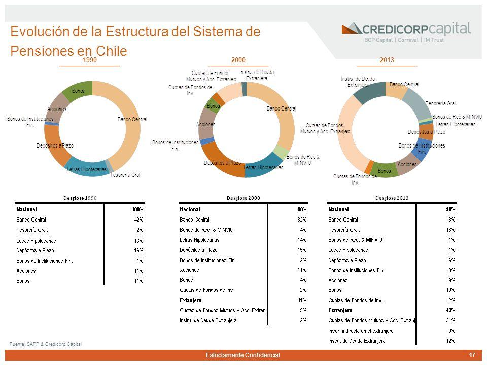 Estrictamente Confidencial Evolución de la Estructura del Sistema de Pensiones en Chile 17 Fuente: SAFP & Credicorp Capital 199020132000